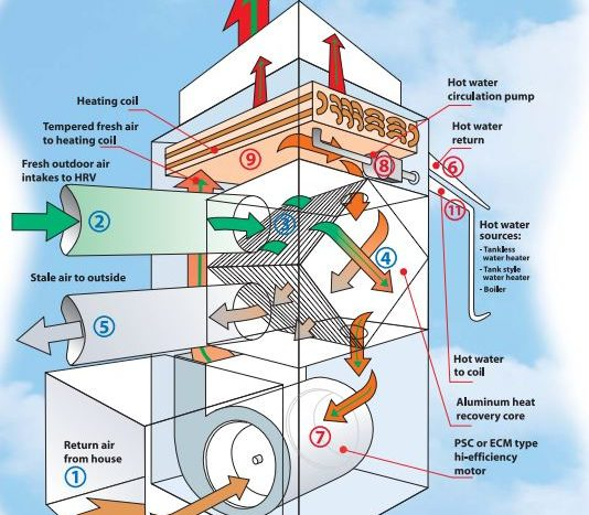 Clean Air Furnace Air Flow Model