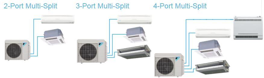 MXS Multi Split